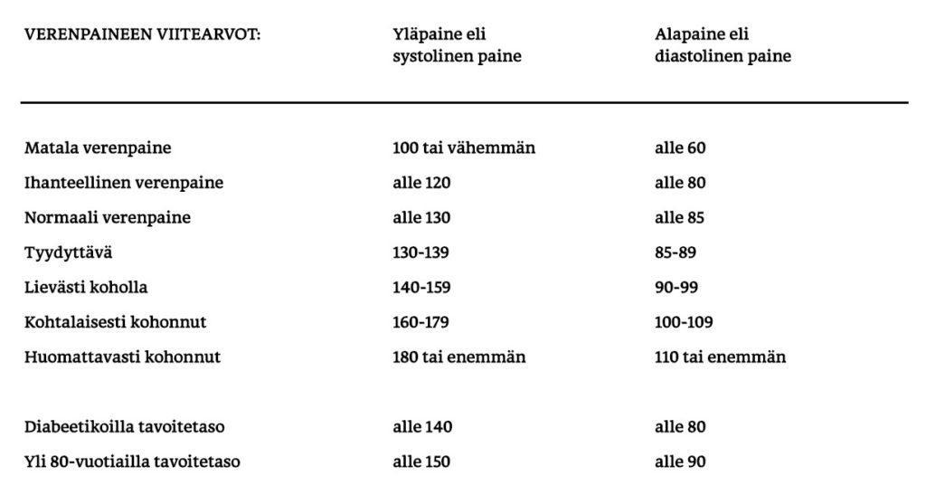 Verenpaineen viitearvojen taulukko